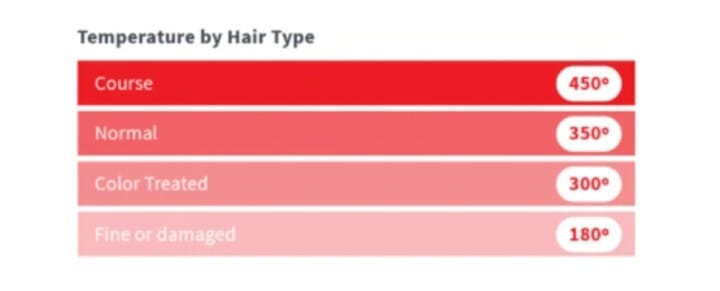 HSI flat iron temp by hair type